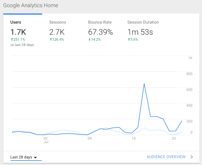 HappyMeter analytics graph of growth and increased traffic from Product Hunt launch
