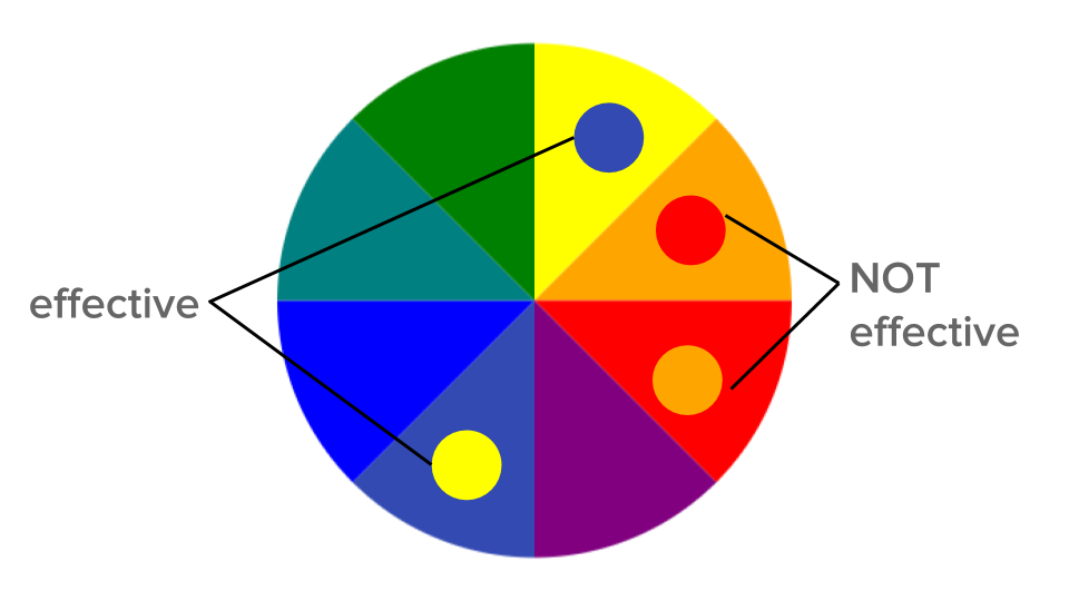 "color wheel with ""effective"" for yellow and violet used together but ""not effective"" for red and orange used together"