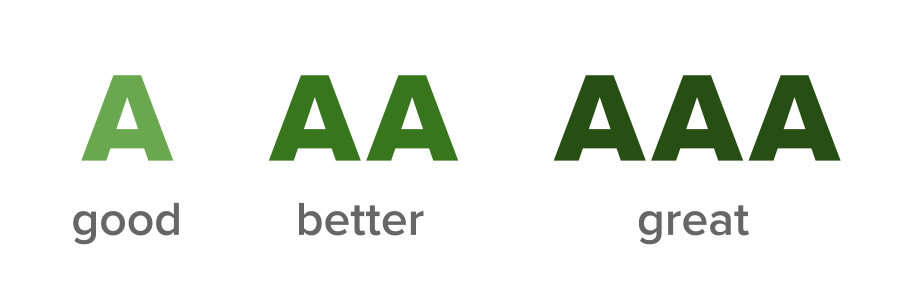 A equals good, AA equals better, AAA equals great