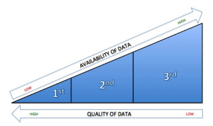 Graph showing how the more available data is, the higher the quality of the data is