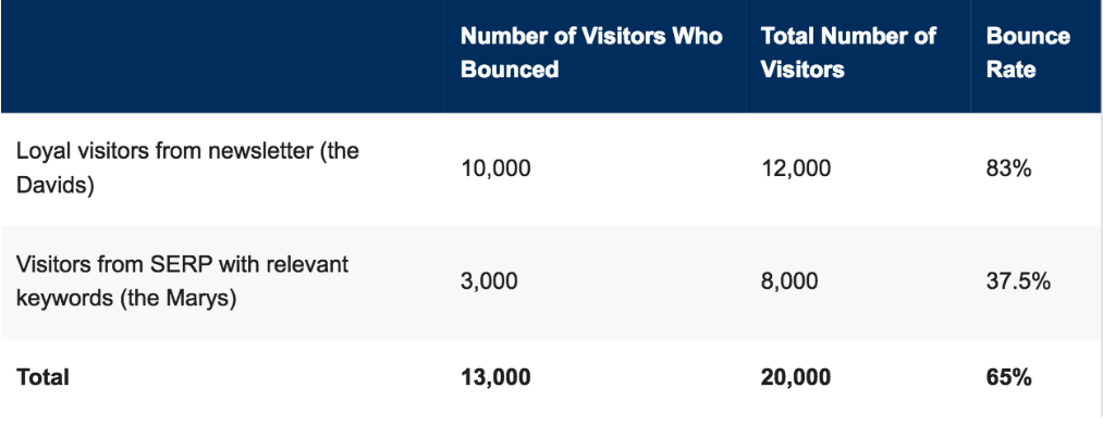 Screenshot showing bounce rates of loyal visitors and visitors from organic search