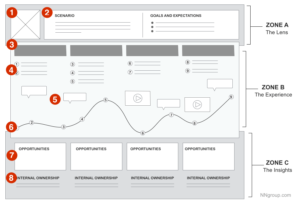 customer journey map sample template