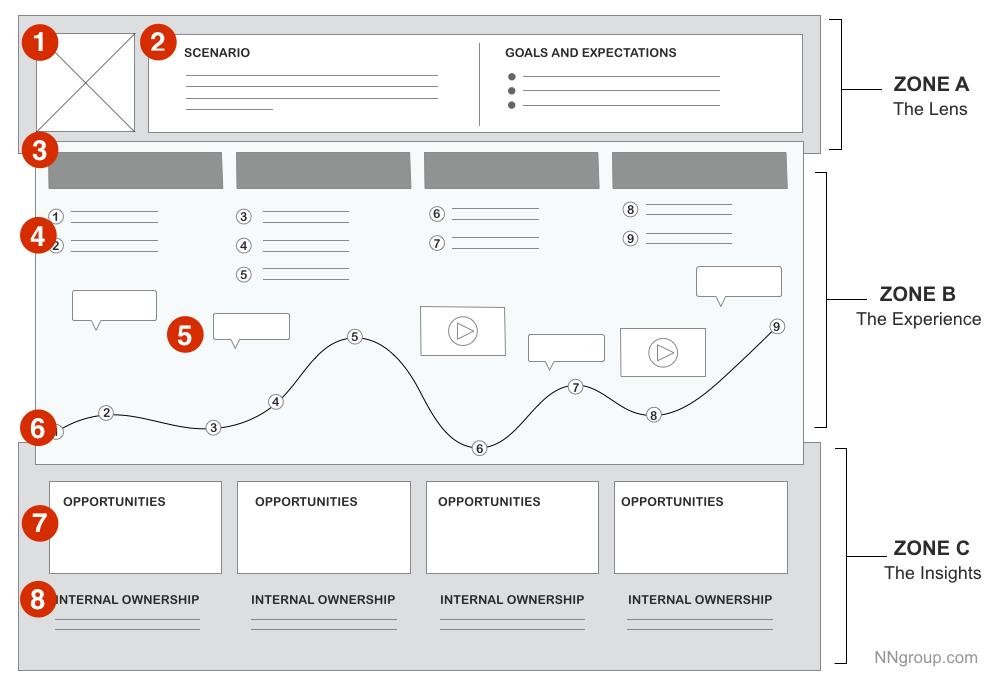 customer journey map sample template