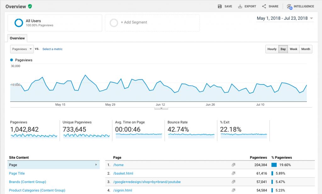 google analytics merchandise store overview