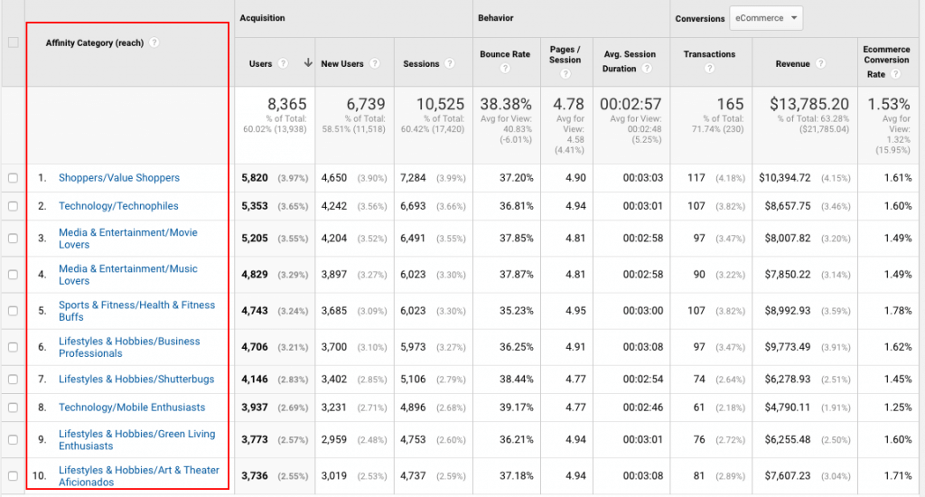 Affinity Catagory results for Google Analytics