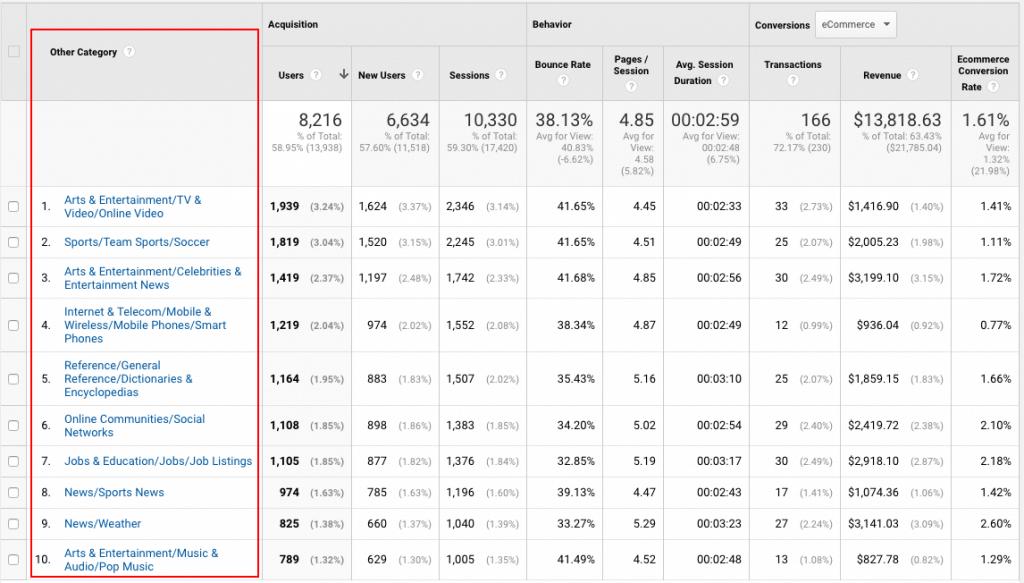 """other categories"" Google Analytics screenshot"
