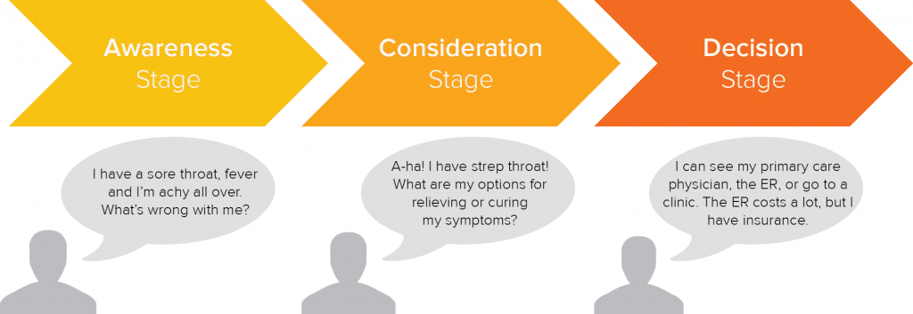 three stages a buyers journey: awareness, consideration, decision