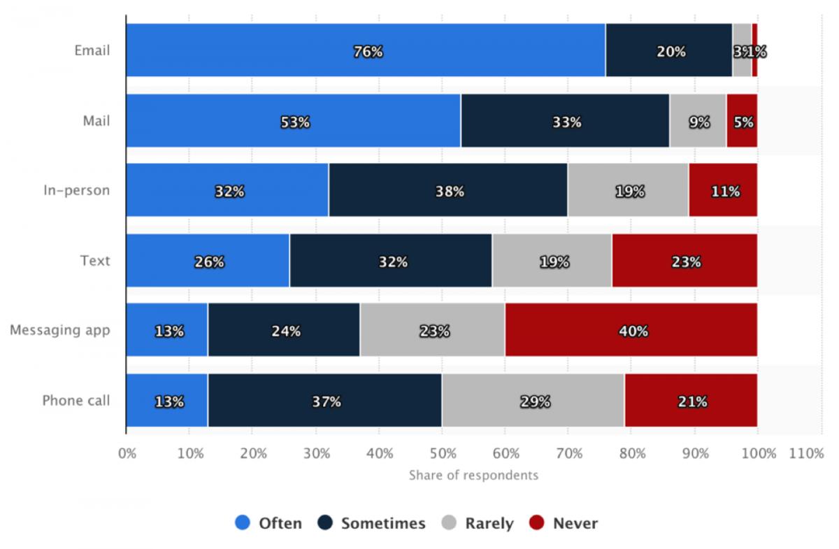 student recruitment statistics