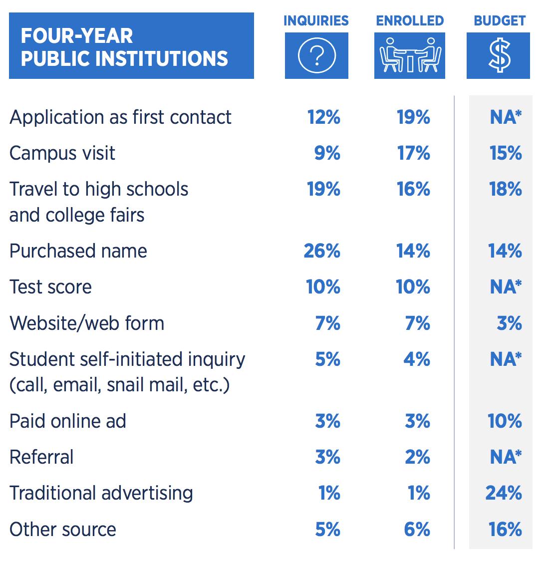 4 year institution student recruitment statistics