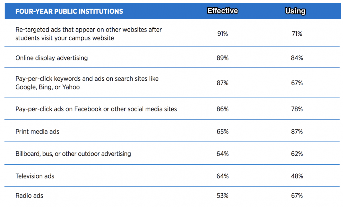 chart of the most effective student recruitment marketing techniques