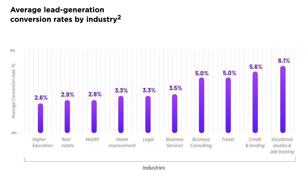 chart displaying average lead-generation conversion rates by industry