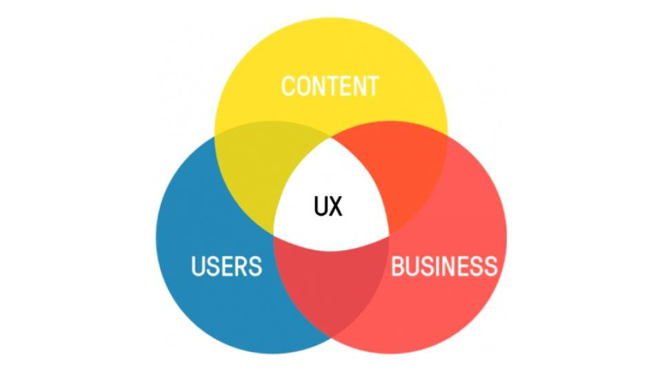 """venn diagram with """"content,"""" """"users,"""" and """"business,"""" with """"UX"""" in the center"""