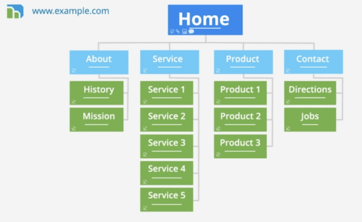 visual sitemap