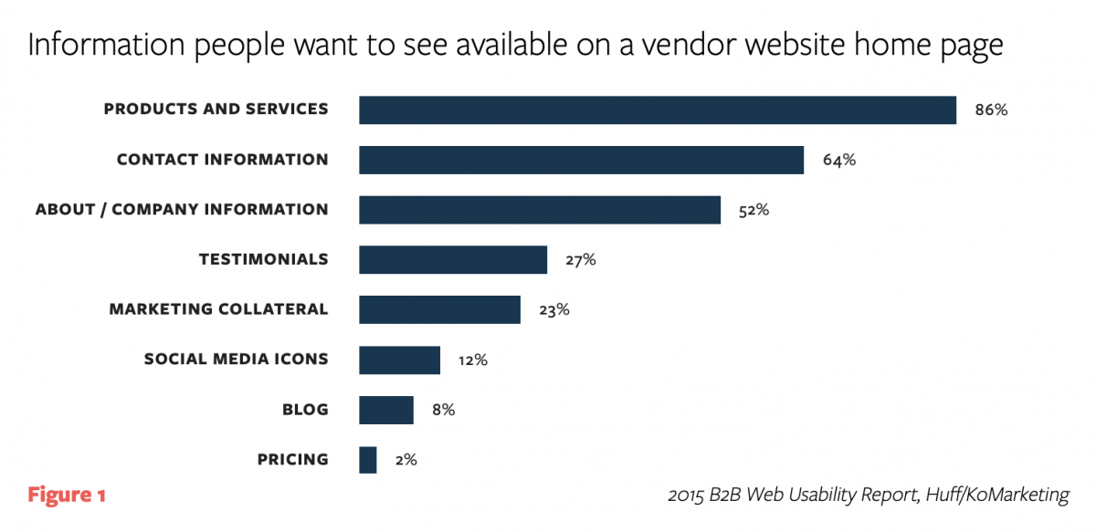 chart showing most people want to see products and services in a web design