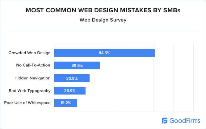 most common web design mistake is crowded web design