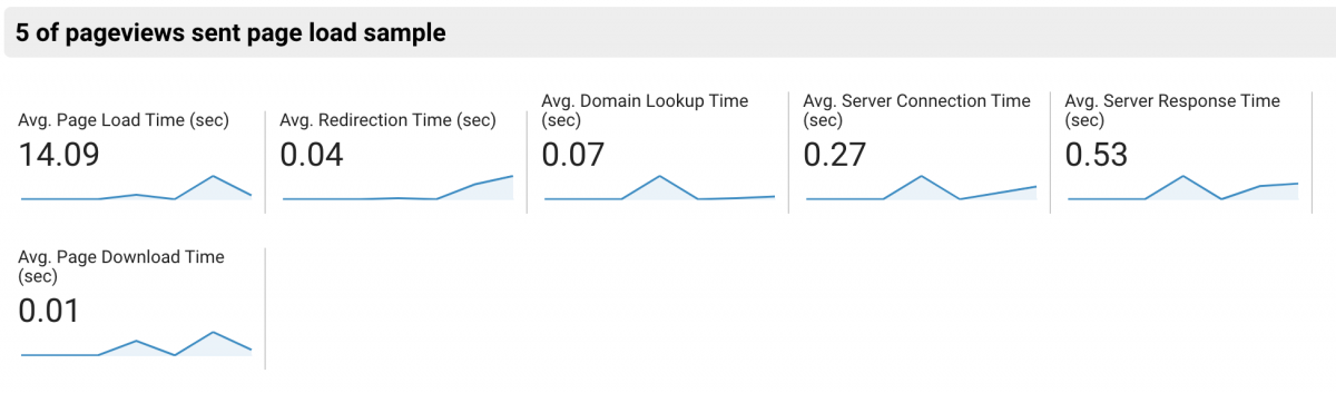 Google Analytics' Behavior > Site Speed report