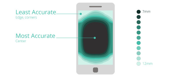 consider mobile usage in your web design