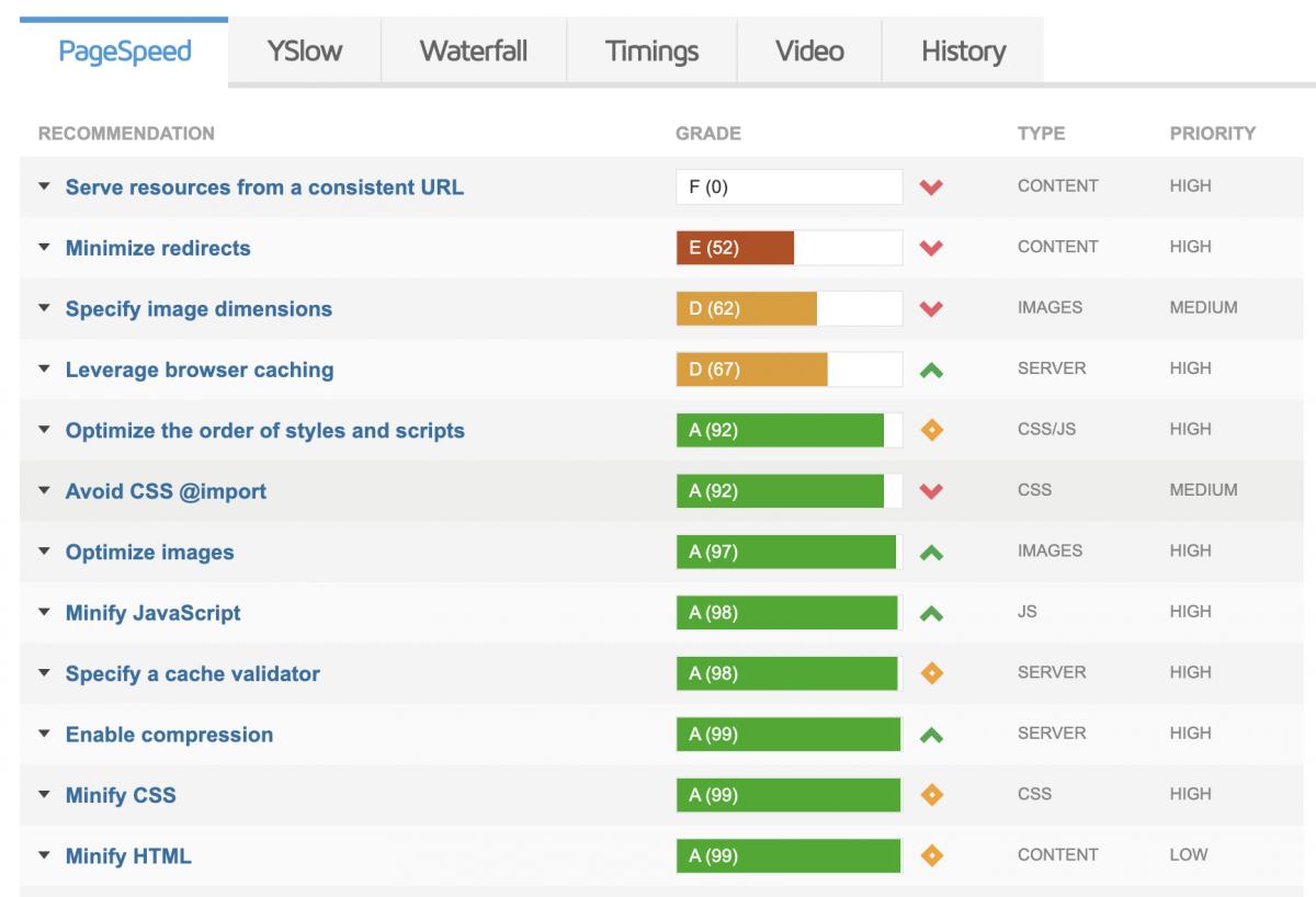 gtmetrix page speed for web design