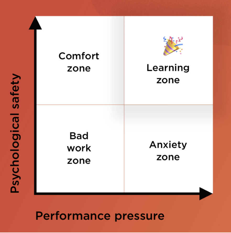 Chart with X and Y-axis. One axis is psychological safety and one is performance pressure. Low on both is Bad work zone. Low pyschological safety and high performance pressure is anxiety zone. High pyschological safety and low performance pressure is comfort zone. High on both is in the learning zone.