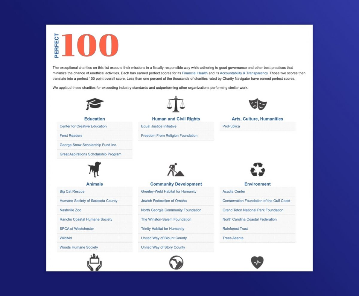 List of charities by category including Education, Human and civil Rights, Arts, Culture, and Humanity, etc.
