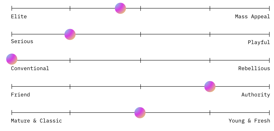 Sliders with dots leaning towards different spectrums