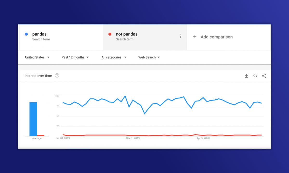 """A Chart showing how many people are searching for """"pandas"""" and """"not pandas"""""""