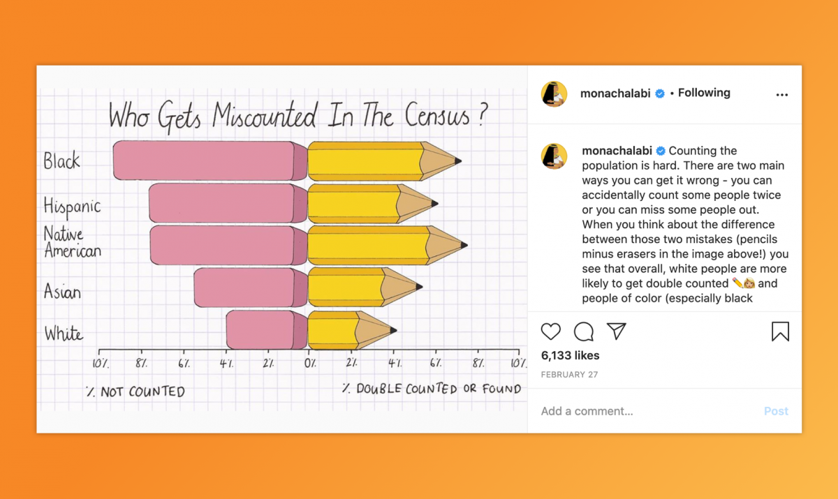 Pencils represent percent not counted and percent counted in a census.