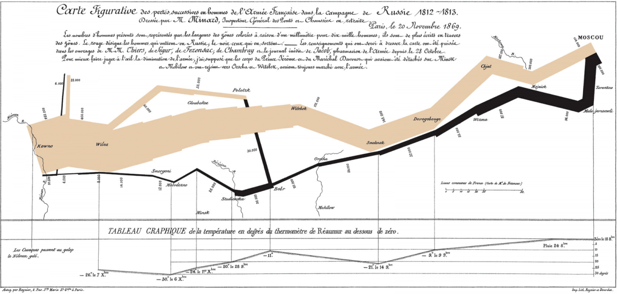 The Minard Map, a complex chart showing Napoleon's Russia campaign