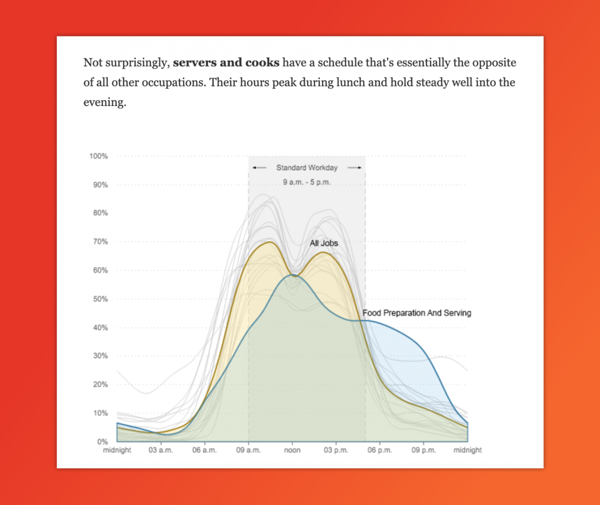 Graph shows food preparation and serving in comparison to all jobs, with a standard work day selected.