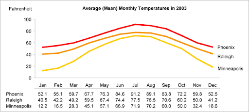 A simple chart listing the temperatures of three cities over the course of a year