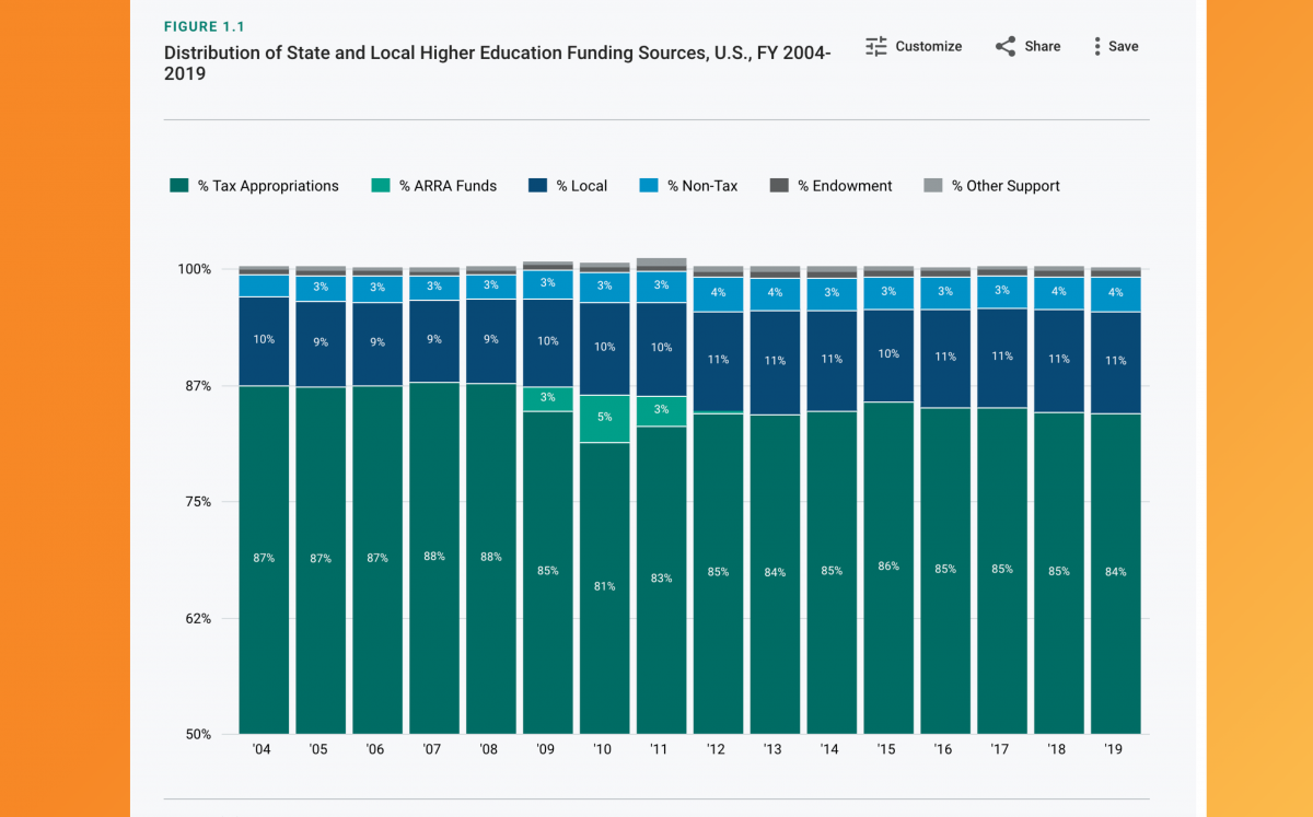 Graph of distribution of state and local higher education funding sources as an example of using colors that the user can quickly recognize as different