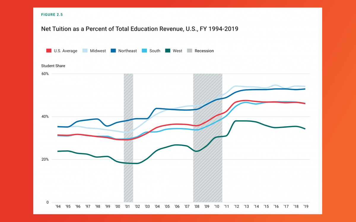 Graph showing that student share of total education revenue increased from 1994 to 2019